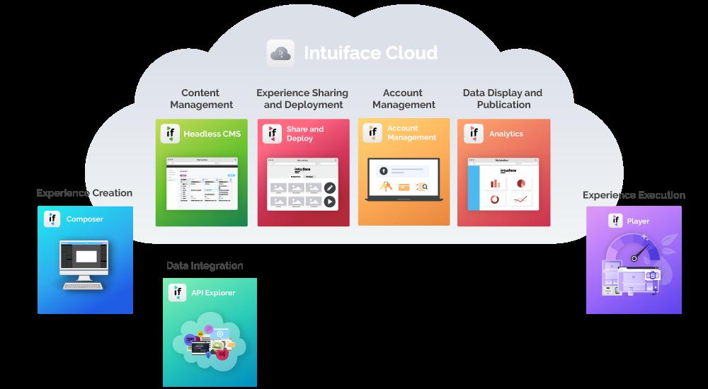 Intuiface Software - The Intuiface Platform