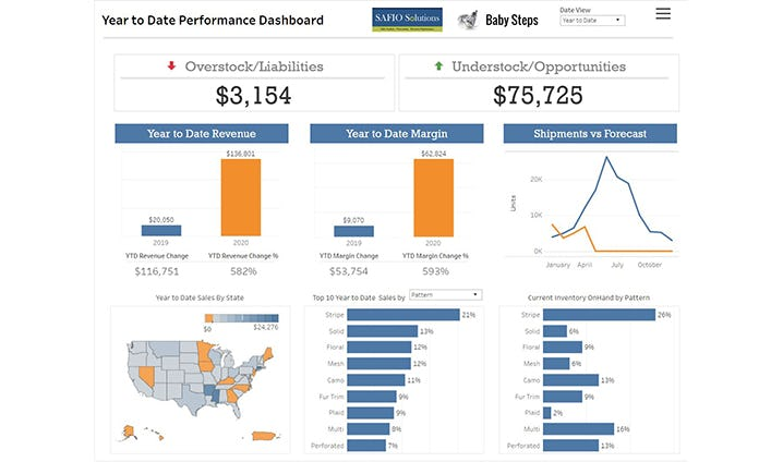 Sales Analysis & Forecasting Tool Software - Sales Analysis & Forecasting Tool dashboard
