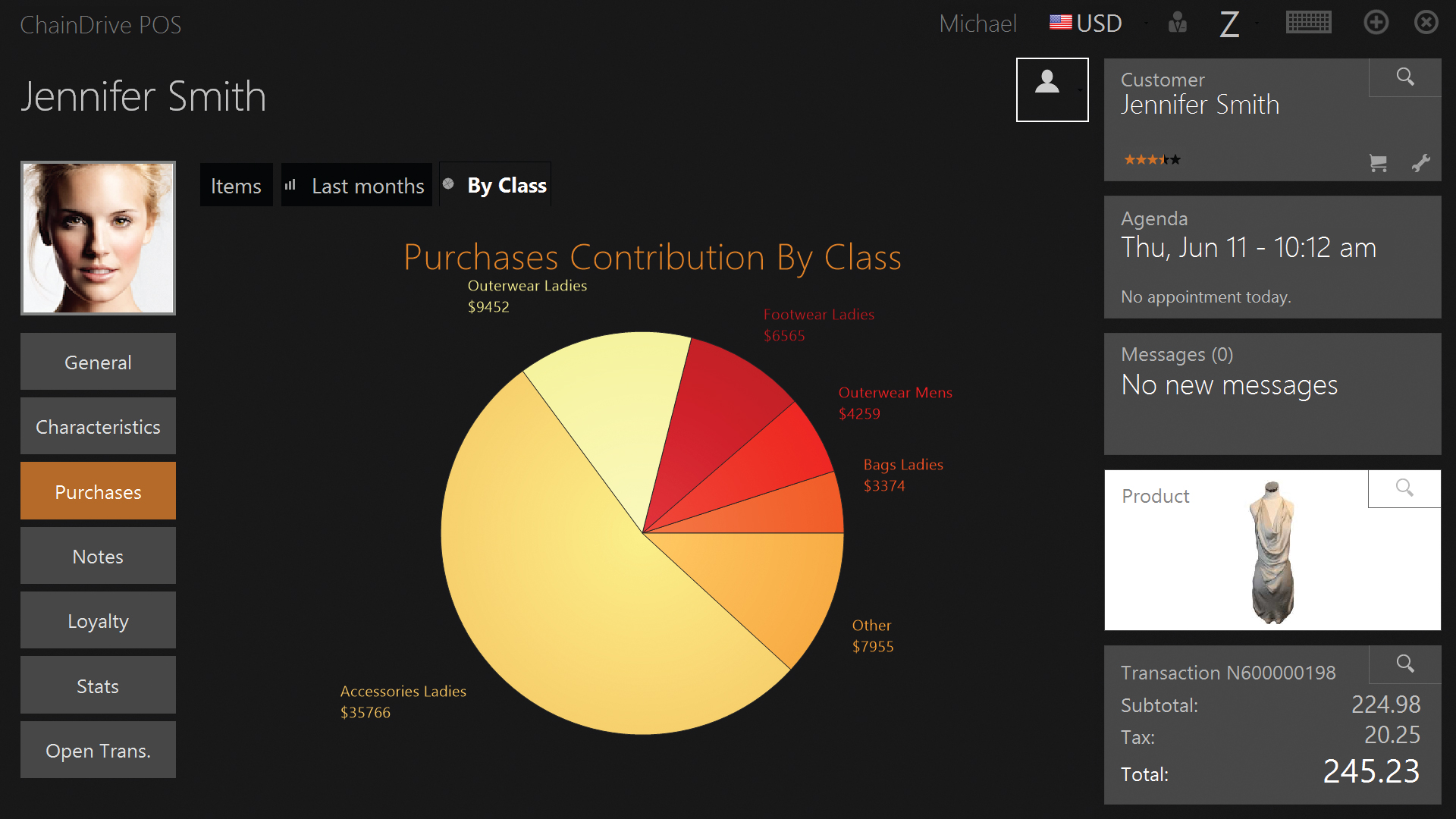 Purchases Contribution by Class