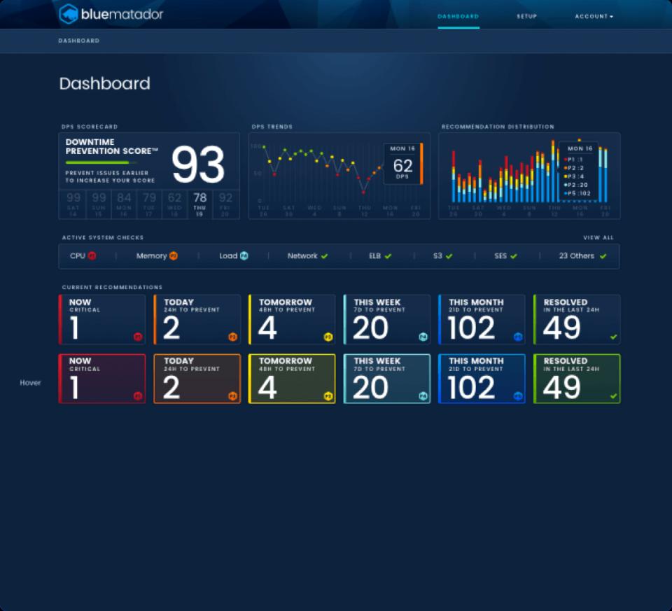 Pre-configured dashboard