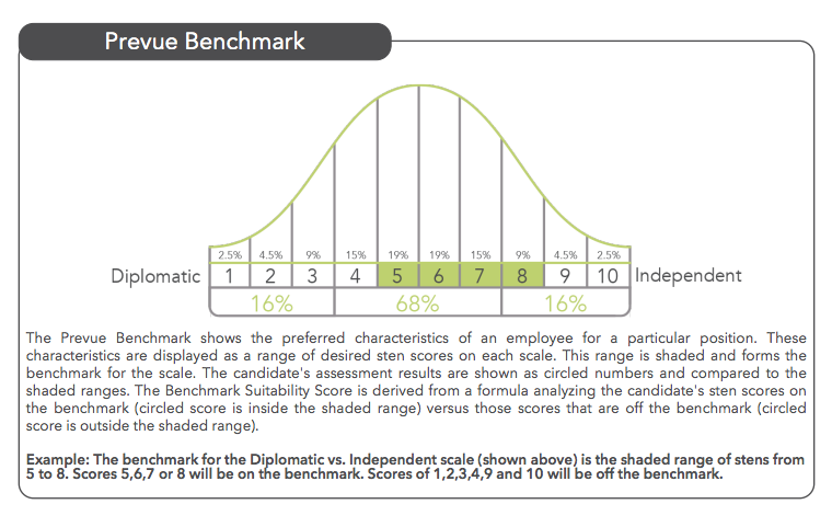 Prevue Assessments screenshot