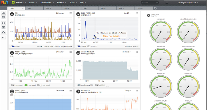 Monitis combines website uptime monitoring, full page load and transaction monitoring