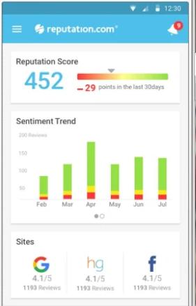 Reputation.com scores