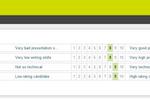 careerpassport screenshot: Rate Candidates