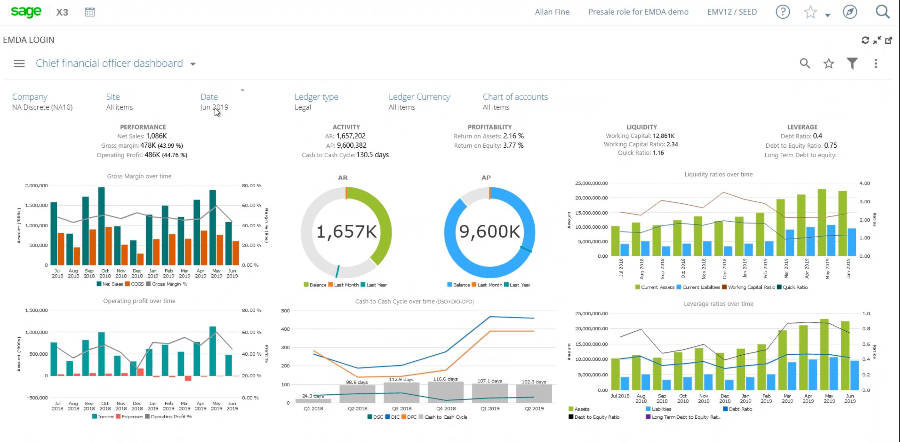 Financial reporting CFO dashboard