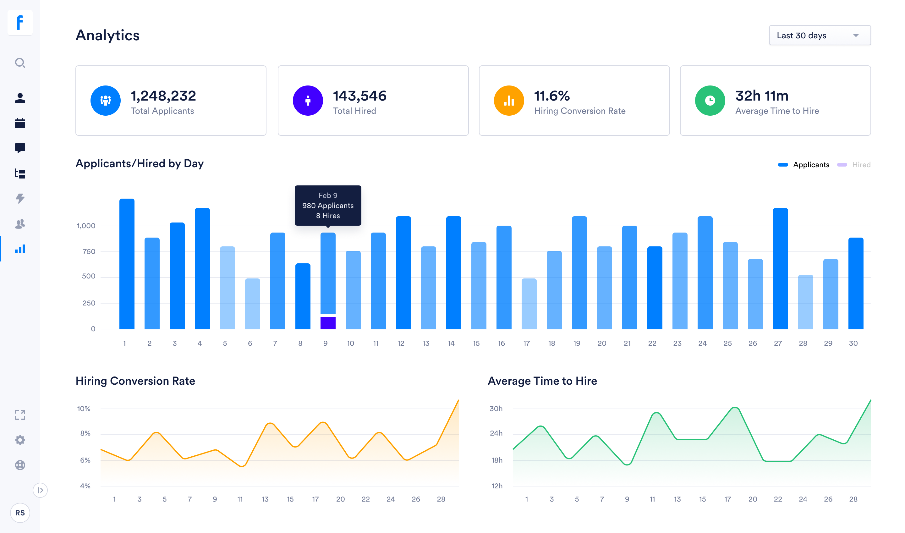 Easily see performance of your hiring funnel on a dashboard.