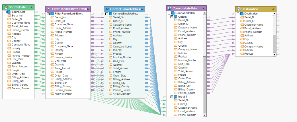 Data cleaning flow