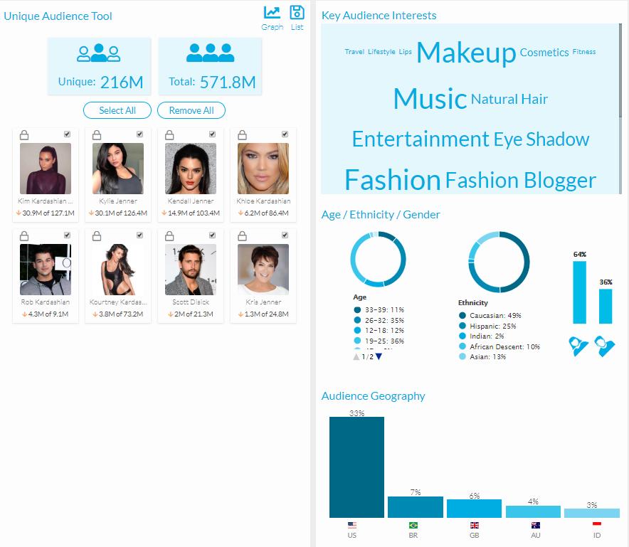 HYPR audience overview screenshot