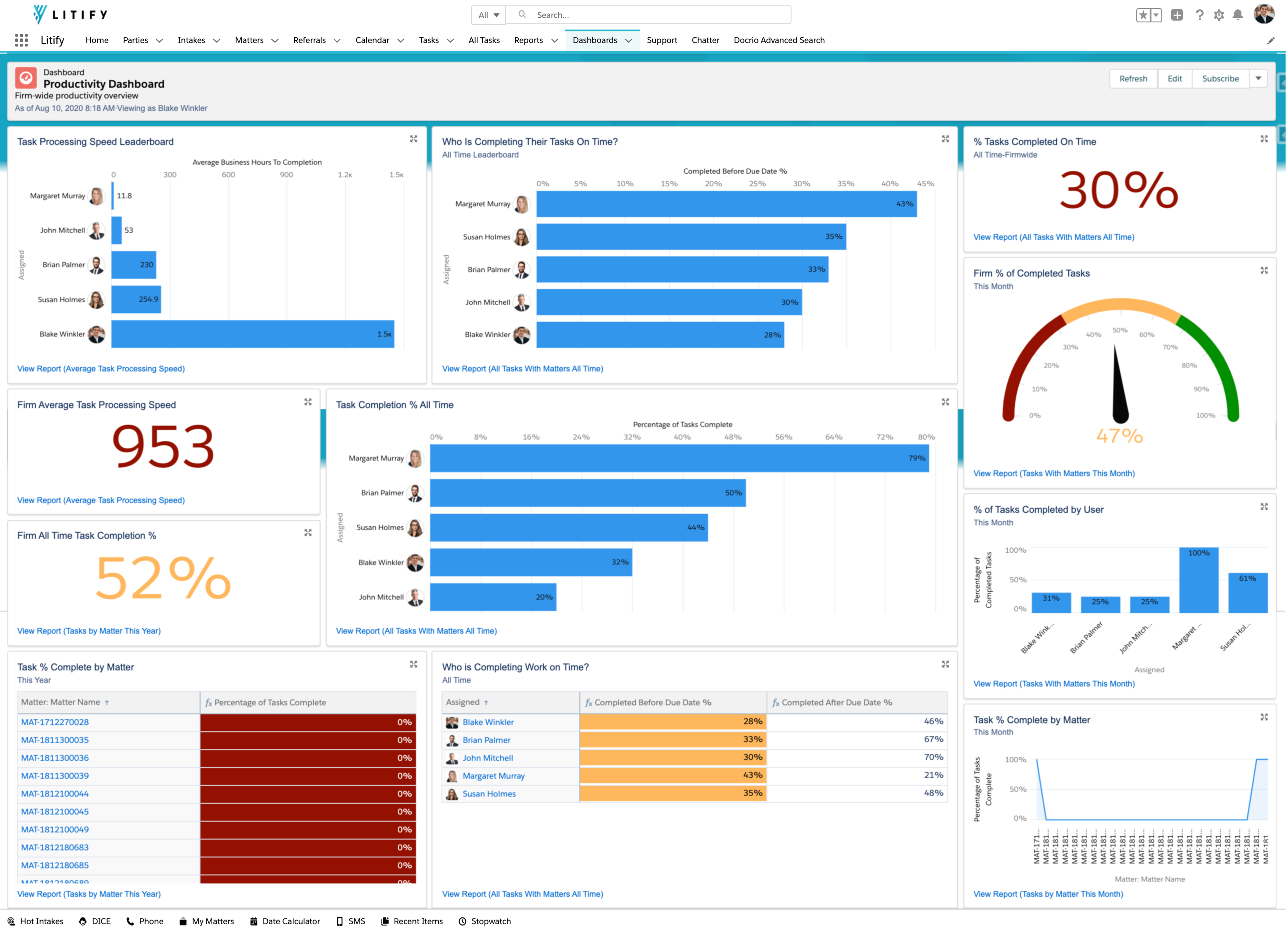 Monitor the pulse of your business with configurable reports and dashboards. Track the bill realization rates, processing speed and more so you can spot negative trends before they become a problem.