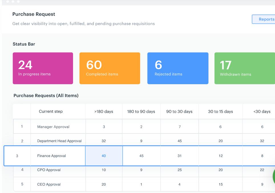 Kissflow Procurement Cloud purchase request screenshot