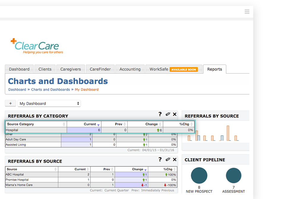 Create custom dashboards for each role of the agency, leveraging visual charts and reports to monitor key information