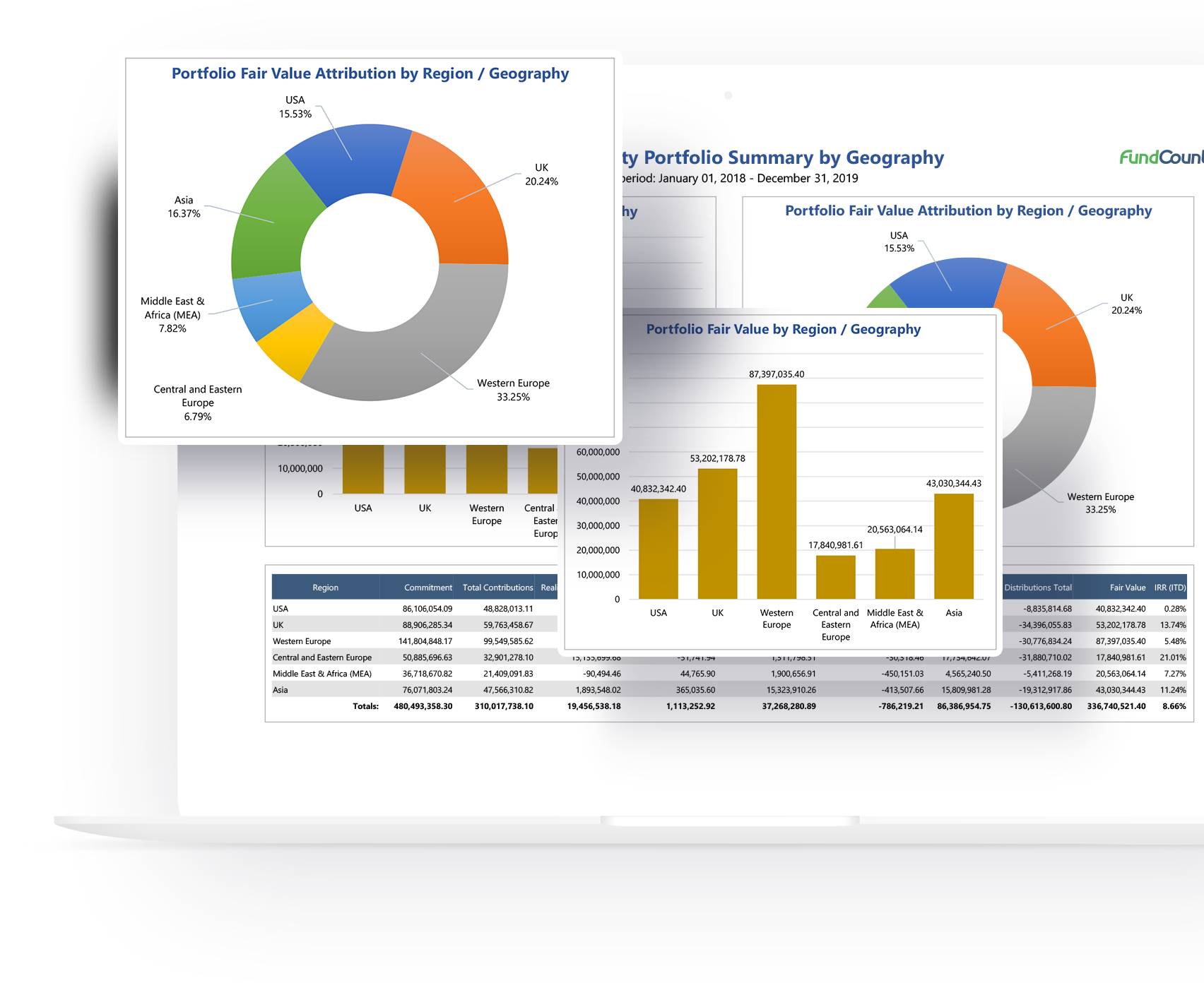 Meet the need for transparency and client communications with our fund accounting and integrated CRM solution. FundCount supports the complex accounting and reporting requirements of private equity funds with clarity, accuracy and efficiency.