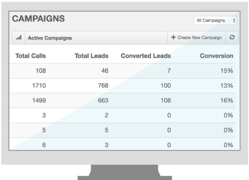 Initiate campaigns