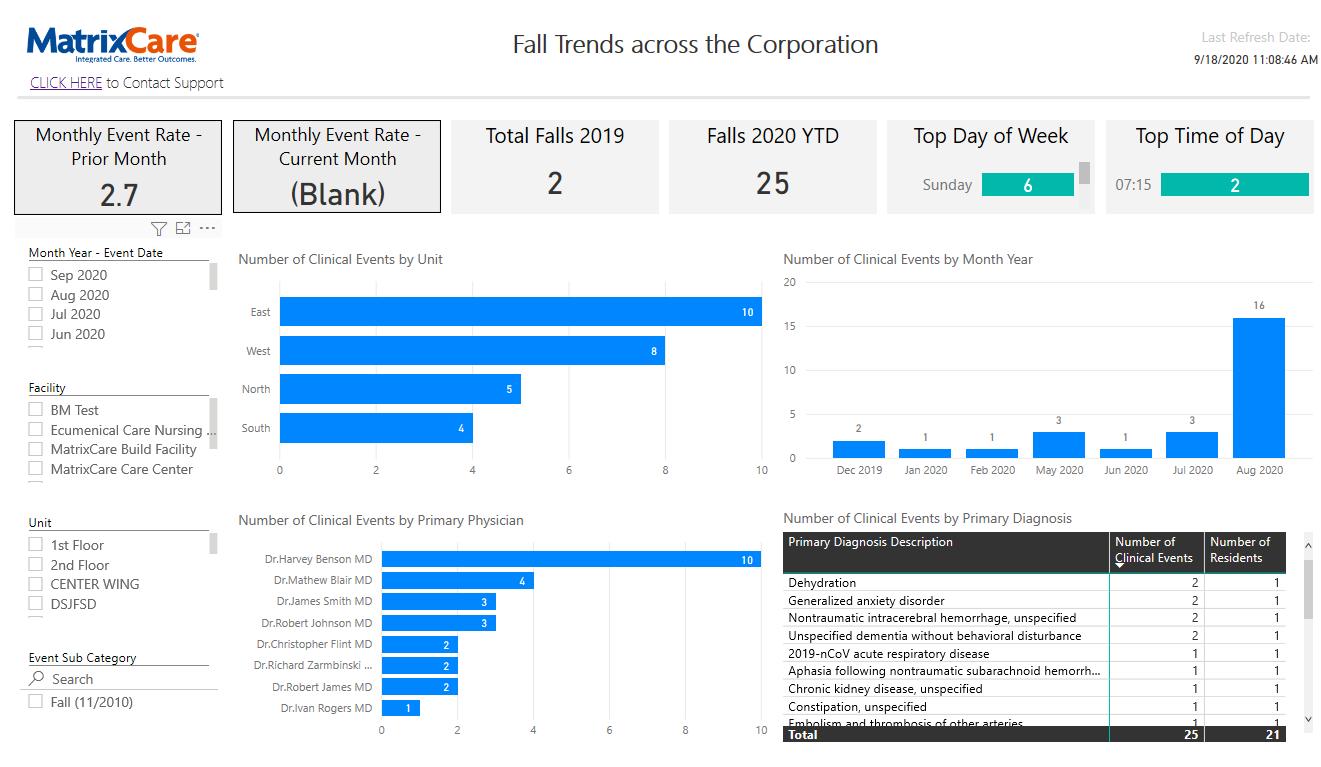 Analytics - falls management