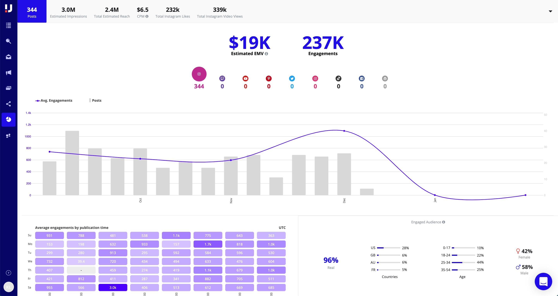 Upfluence Software - Campaign analytics
