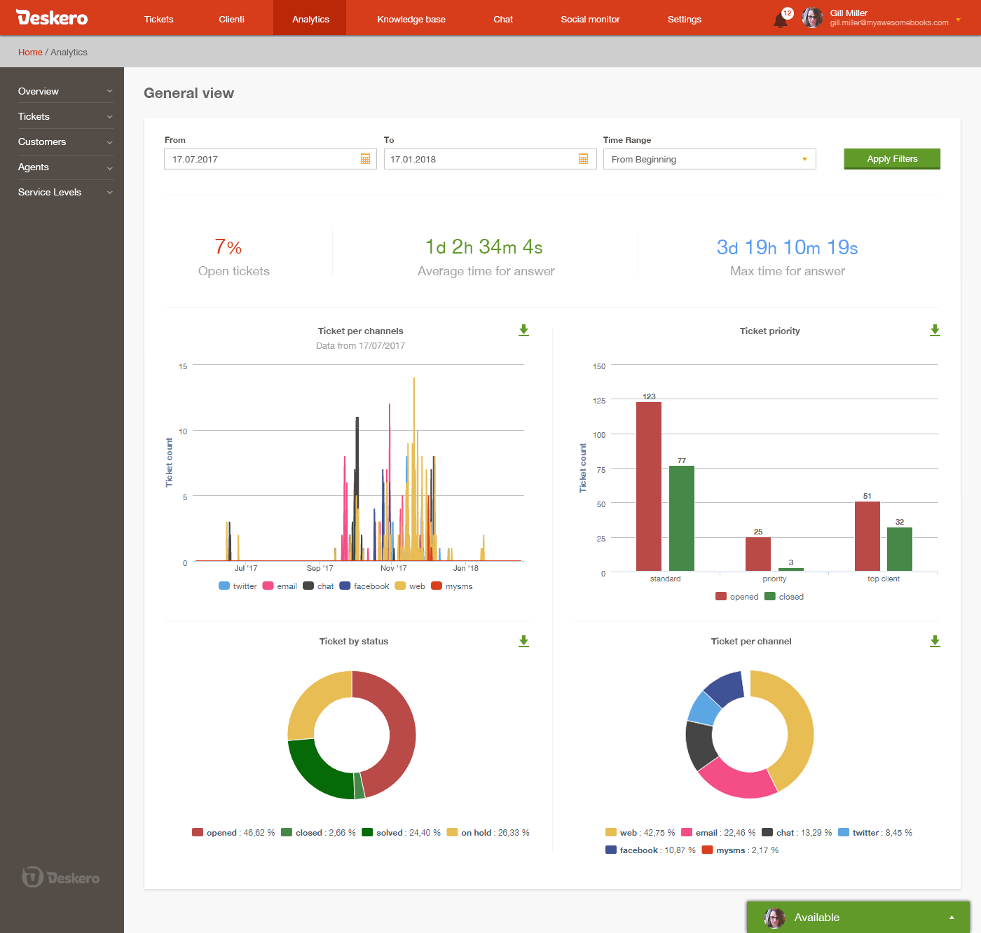 Analytics overview that shows relevant insight data for your platform