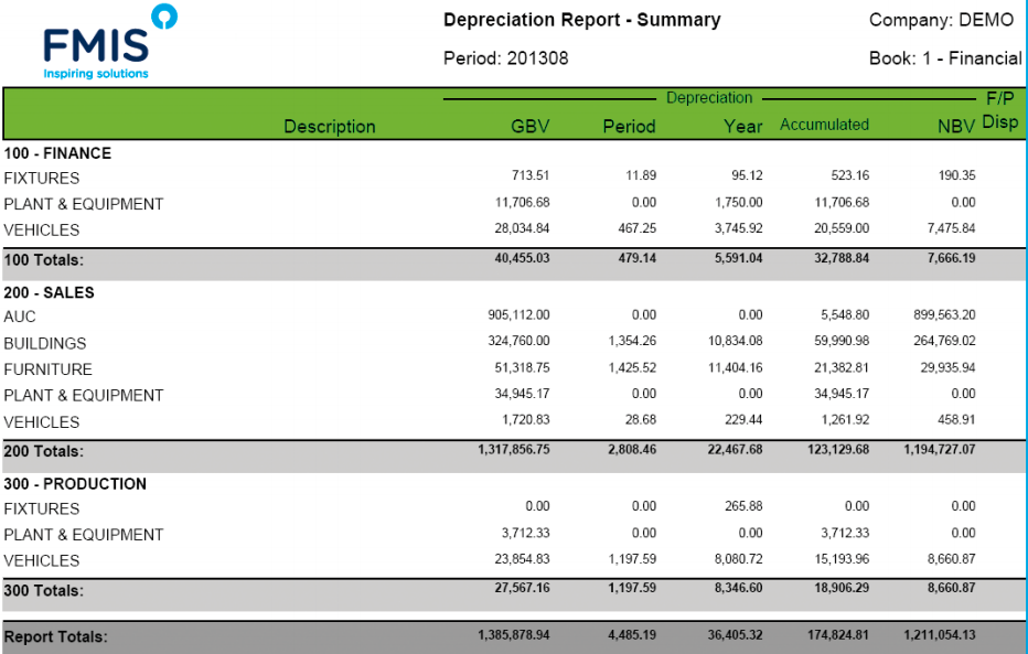 Users can create depreciation schedules using a number of different depreciation methods in FMIS Asset Management