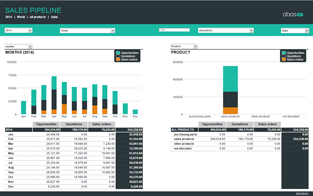 abas ERP Software - BI Sales Pipeline