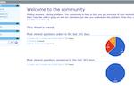 IncidentMonitor screenshot: Example community support questions