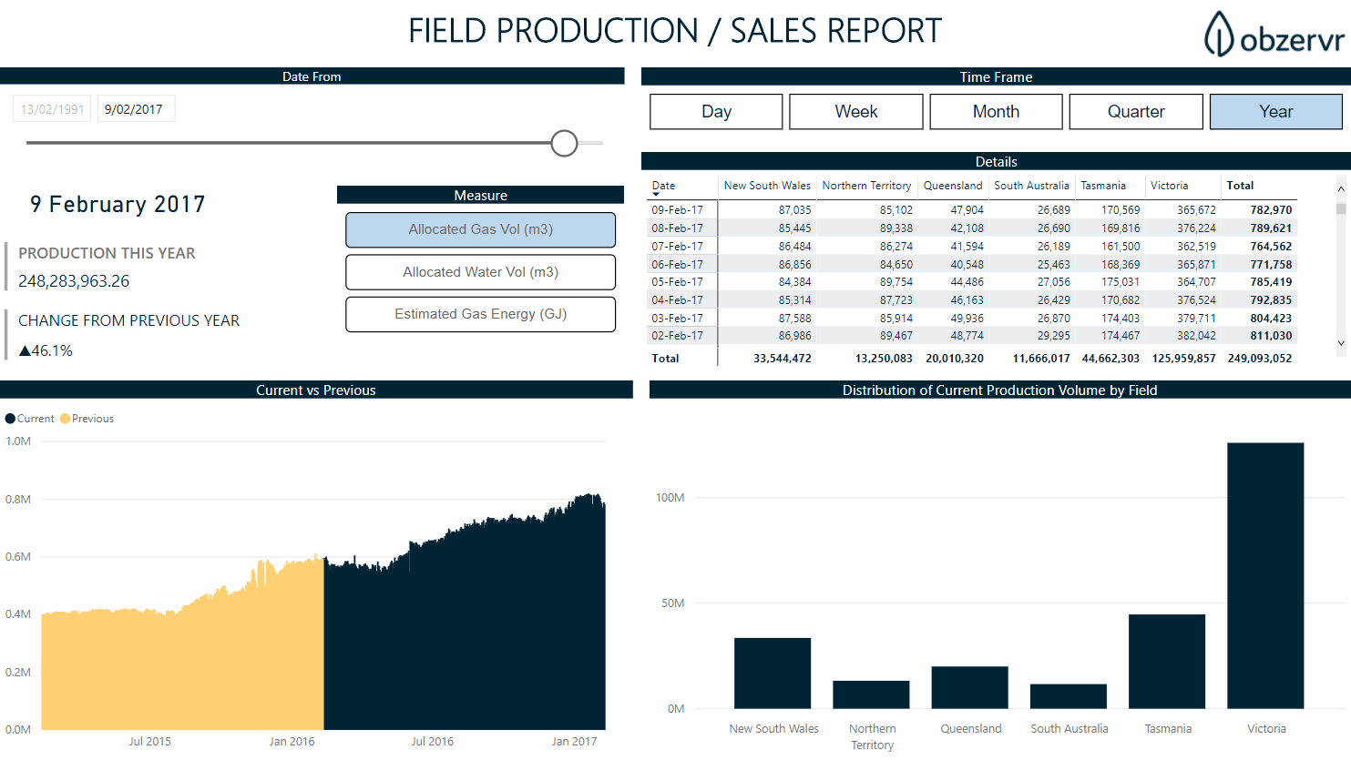 Field production and sales reporting