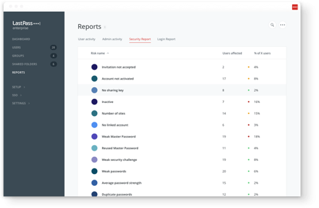 Employers can view security reports and see which users are effected