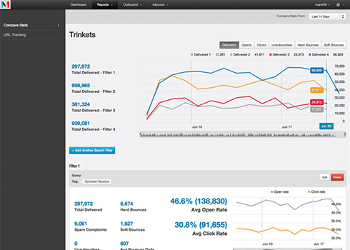Generate comparative reports and carry out split testing with Mandrill's analytics