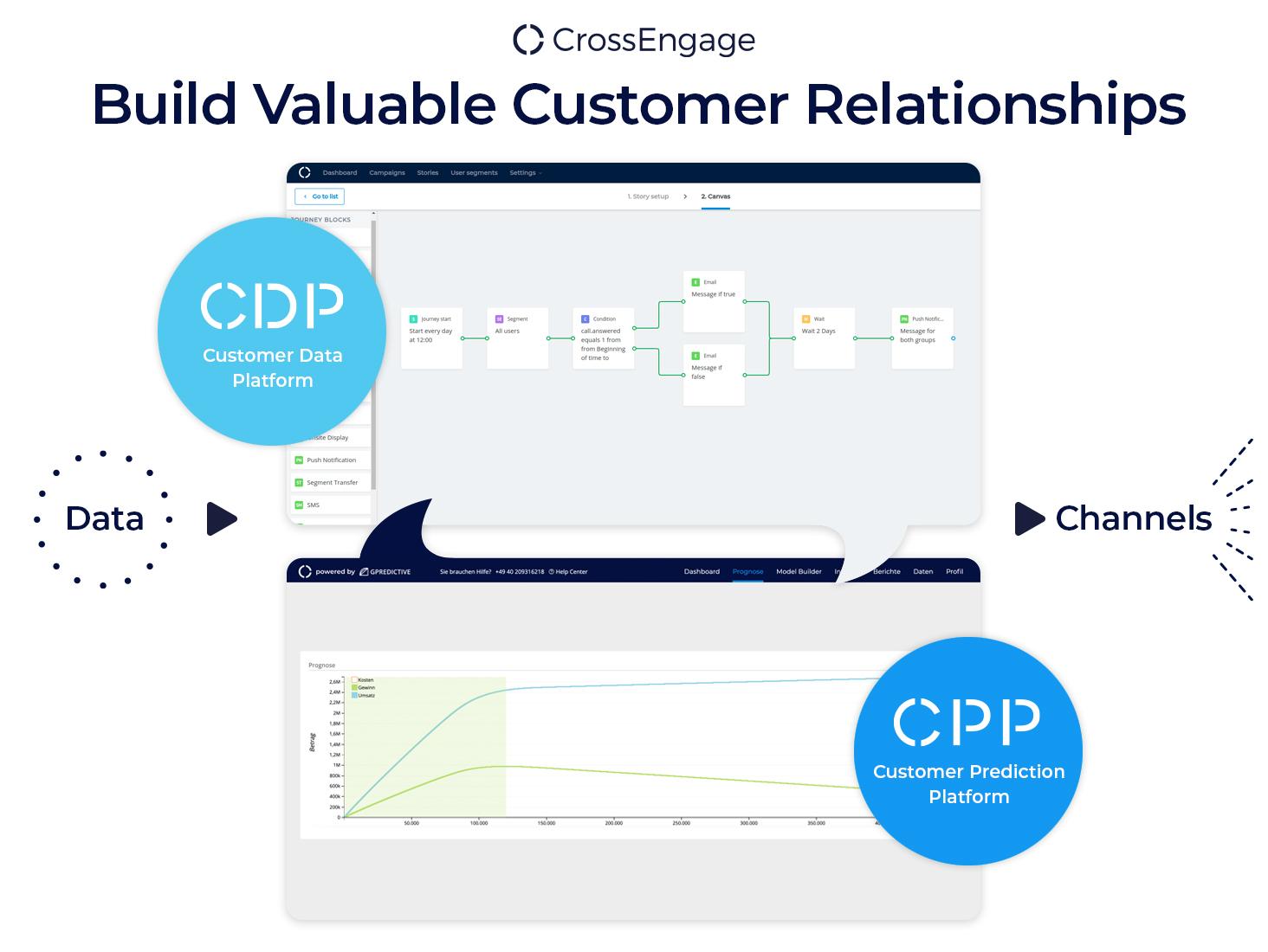 Build Valuable Customer Relationships
