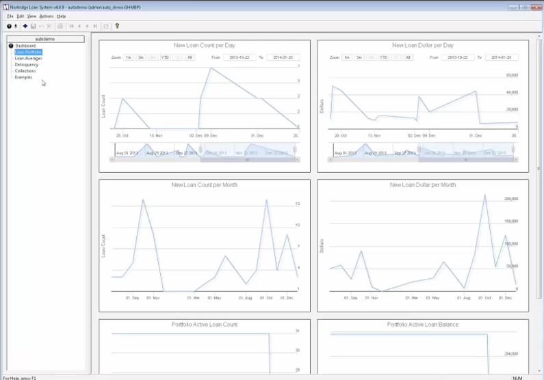 A variety of dashboards allow users to track data in real time