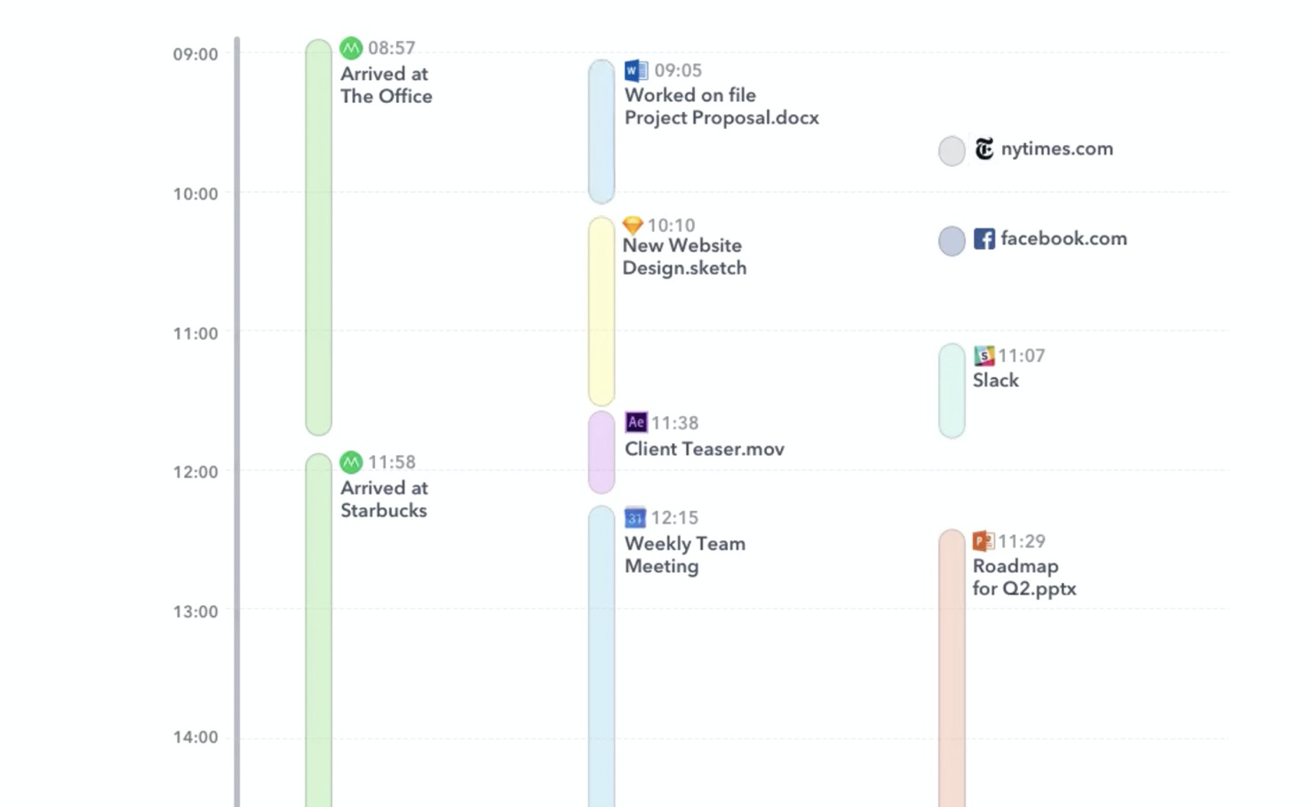 Timely - Timeline Detailed View