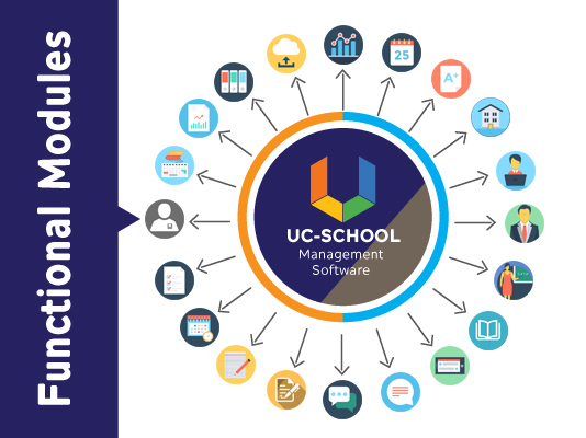 UC-School screenshot: Access multiple modules for attendance, fees, examinations, timetables, reports, etc.