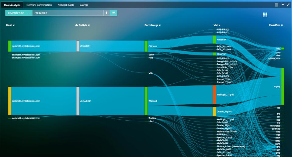 Uila network traffic analysis