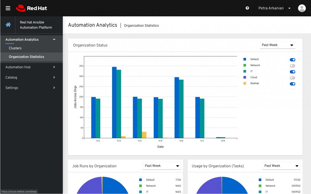 Red Hat Ansible Automation Platformorganization statistics