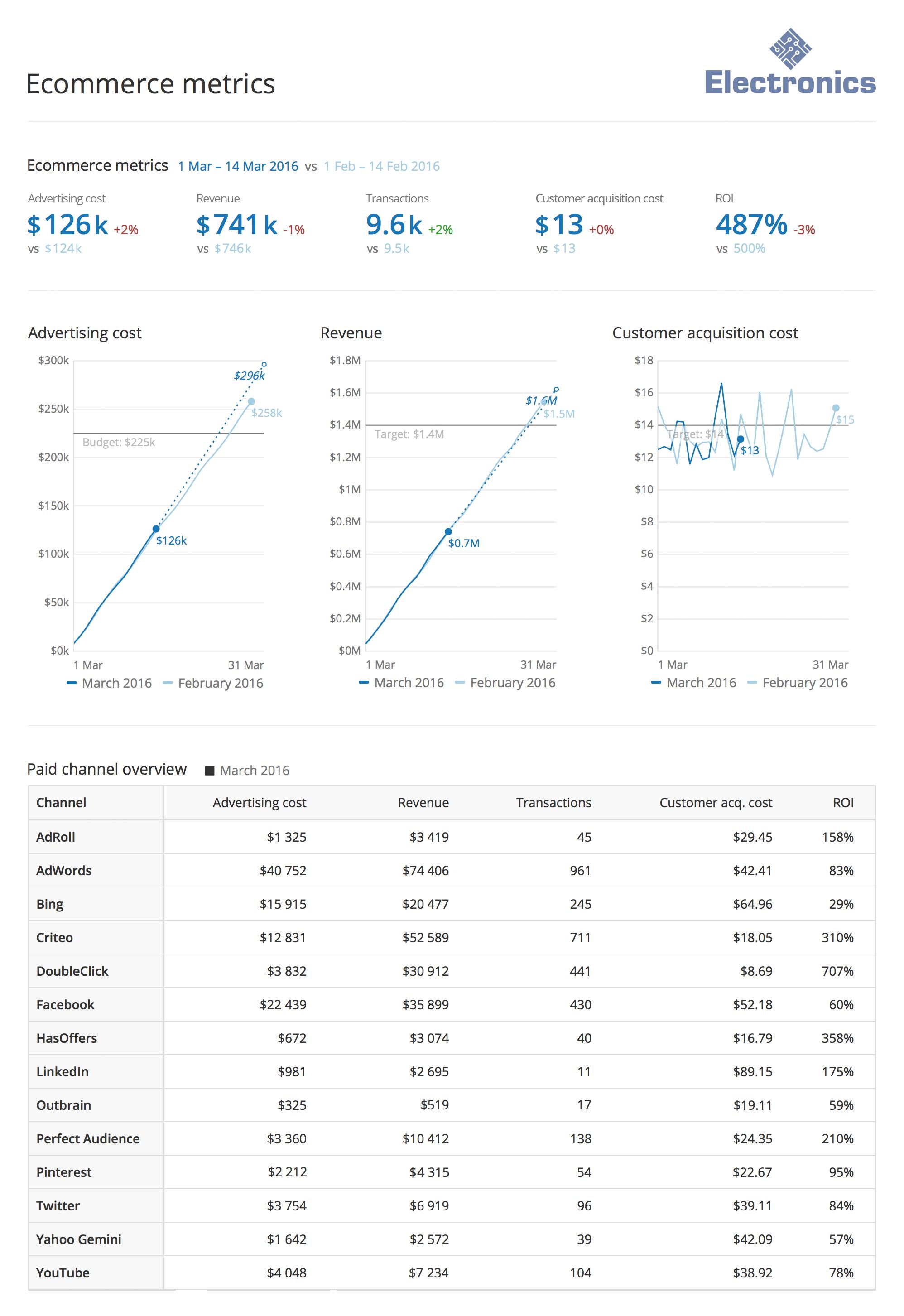 Funnel Software - Ecommerce metrics