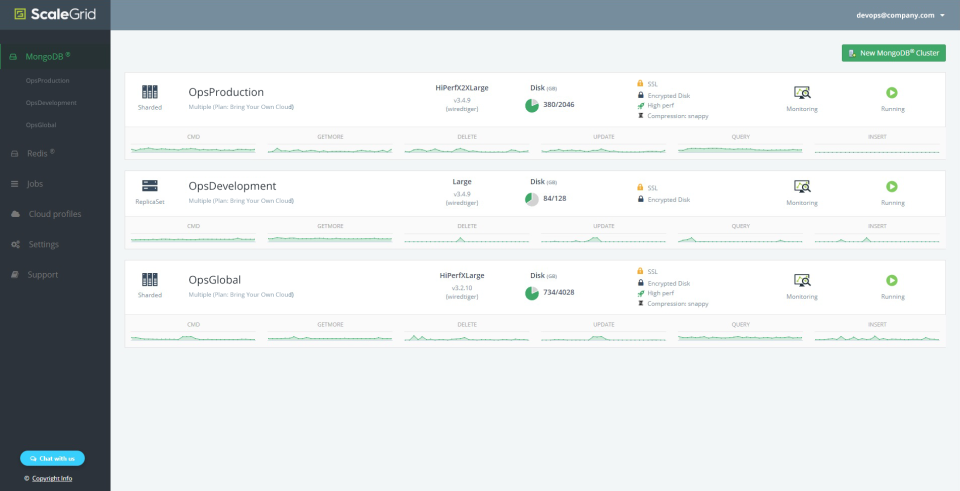 View a MongoDB cluster list to monitor current clusters