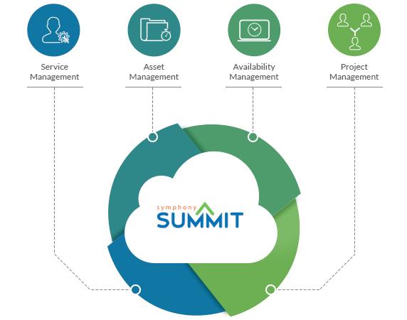SummitAI Software - 3
