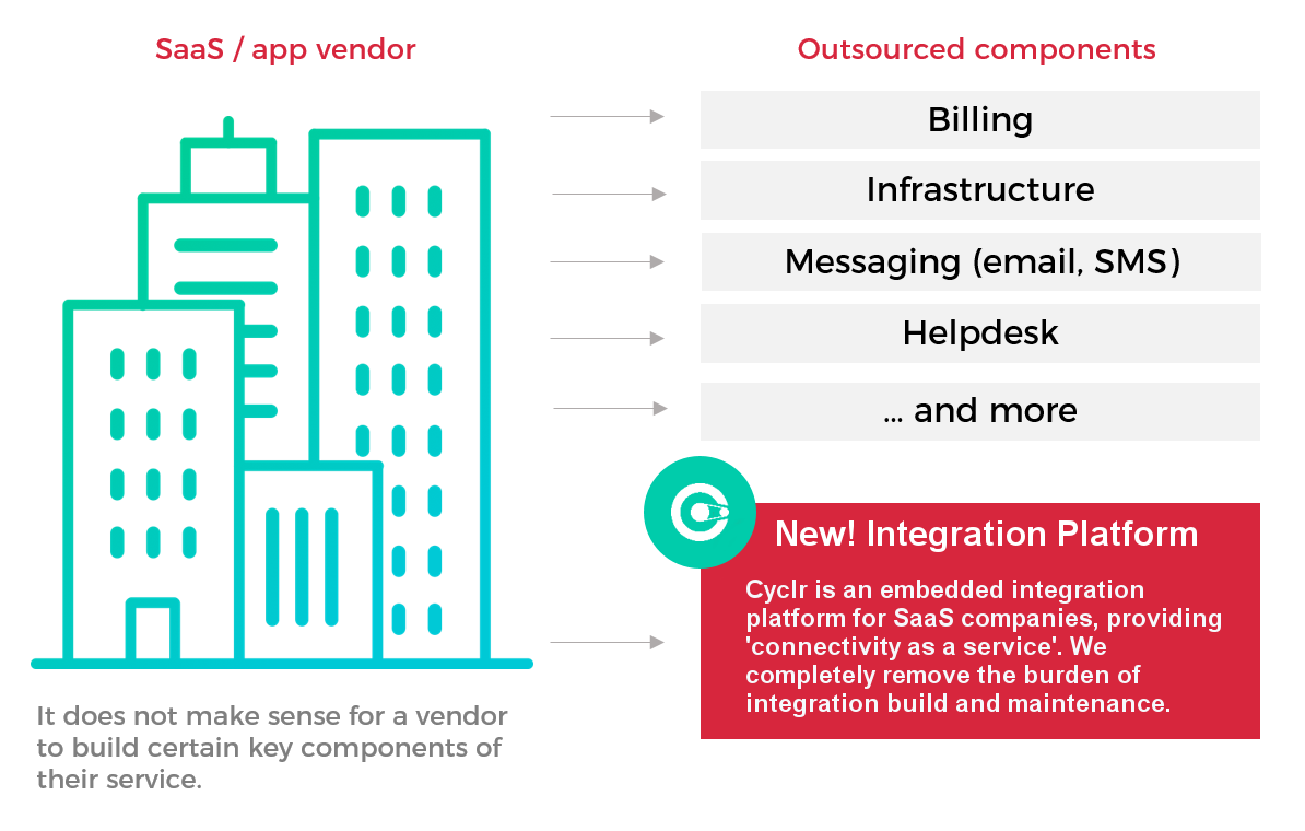 Cyclr fits into your existing software stack, giving you a central platform to manage all native integrations (deployed directly into your application) and bespoke integration requests.