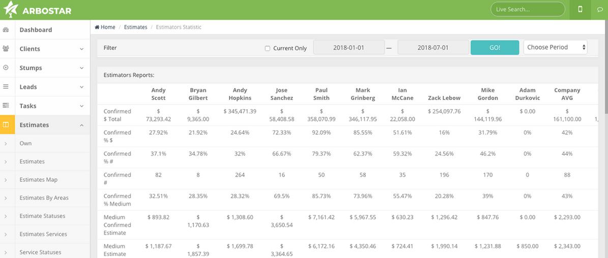 ArboStar estimator statistics