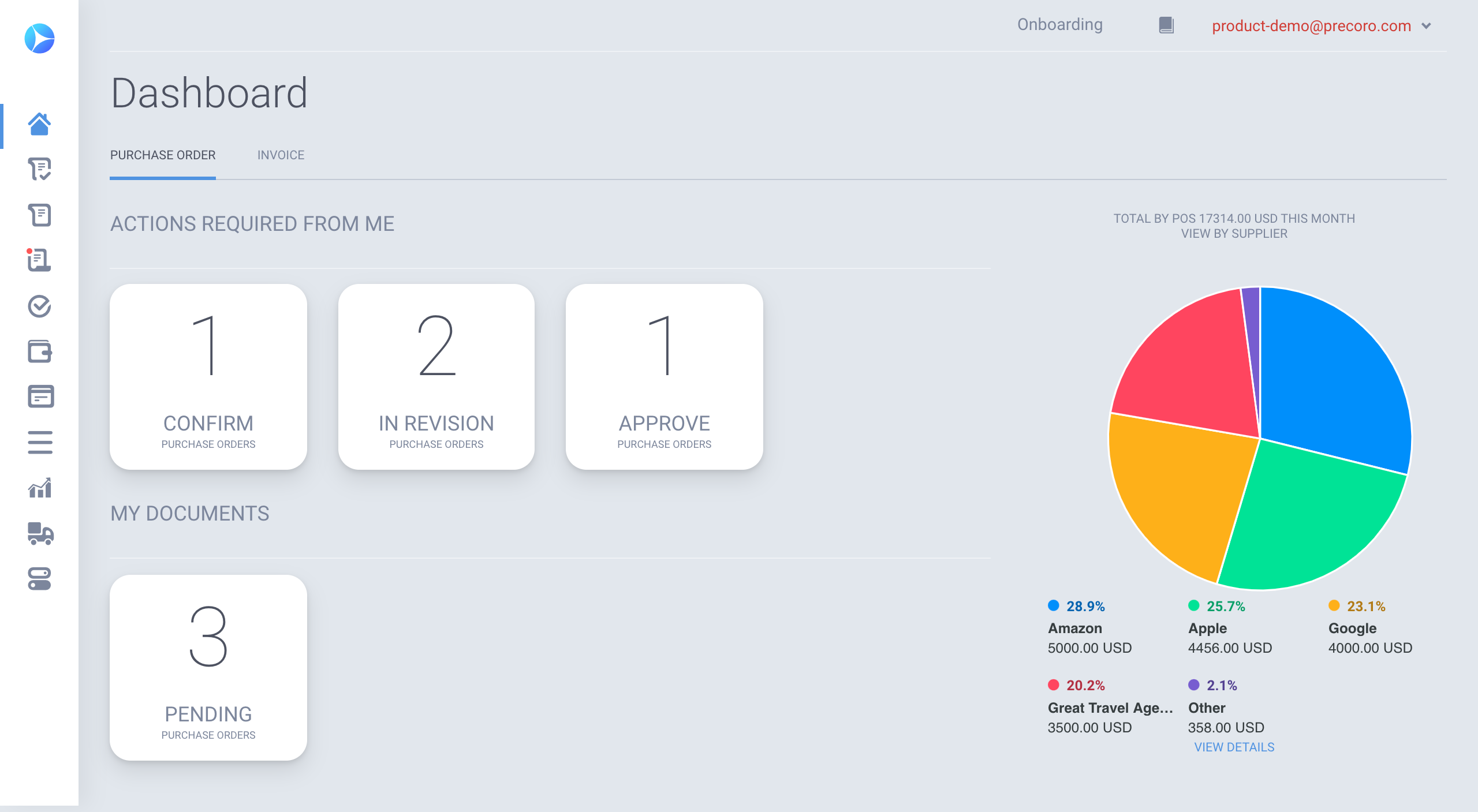 Precoro screenshot: Dashboard - Informative dashboard, where you can track your spend progress and see what is left to do