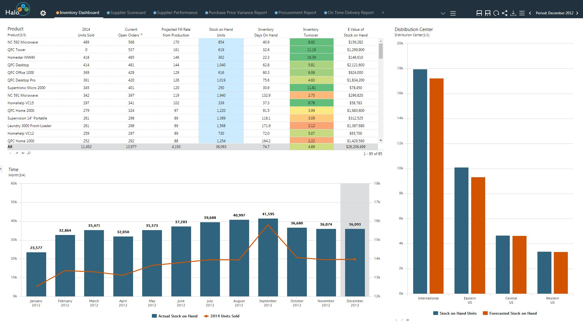 The Supplier Management Dashboard is an effective way to find the current status of expenses, on-time/late deliveries, quality of deliveries and purchase price variance in a rolling 12-month trendline. All in a single dashboard.