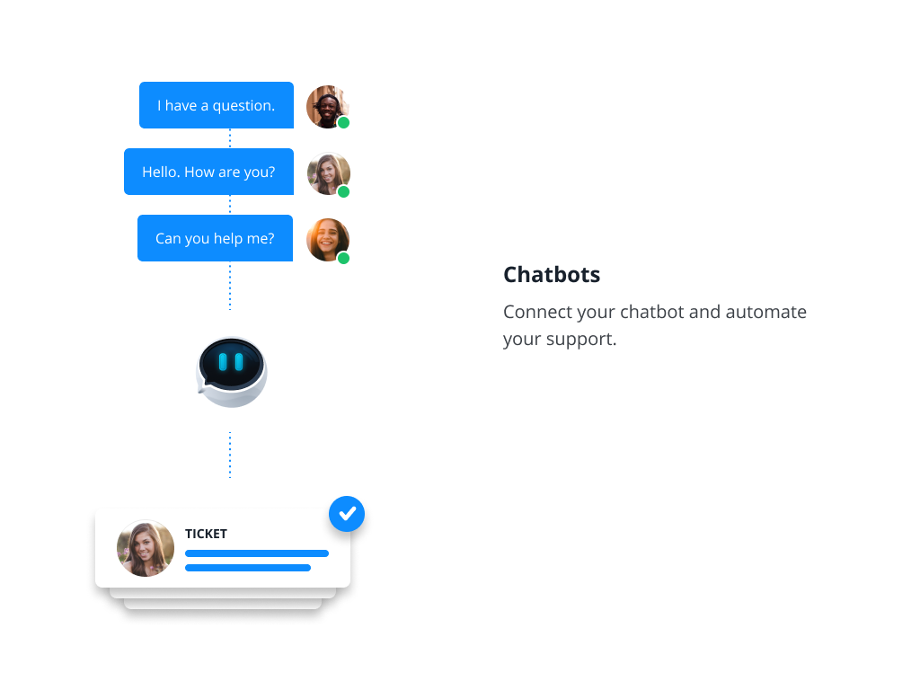 Automate parts of your support process with chatbots.