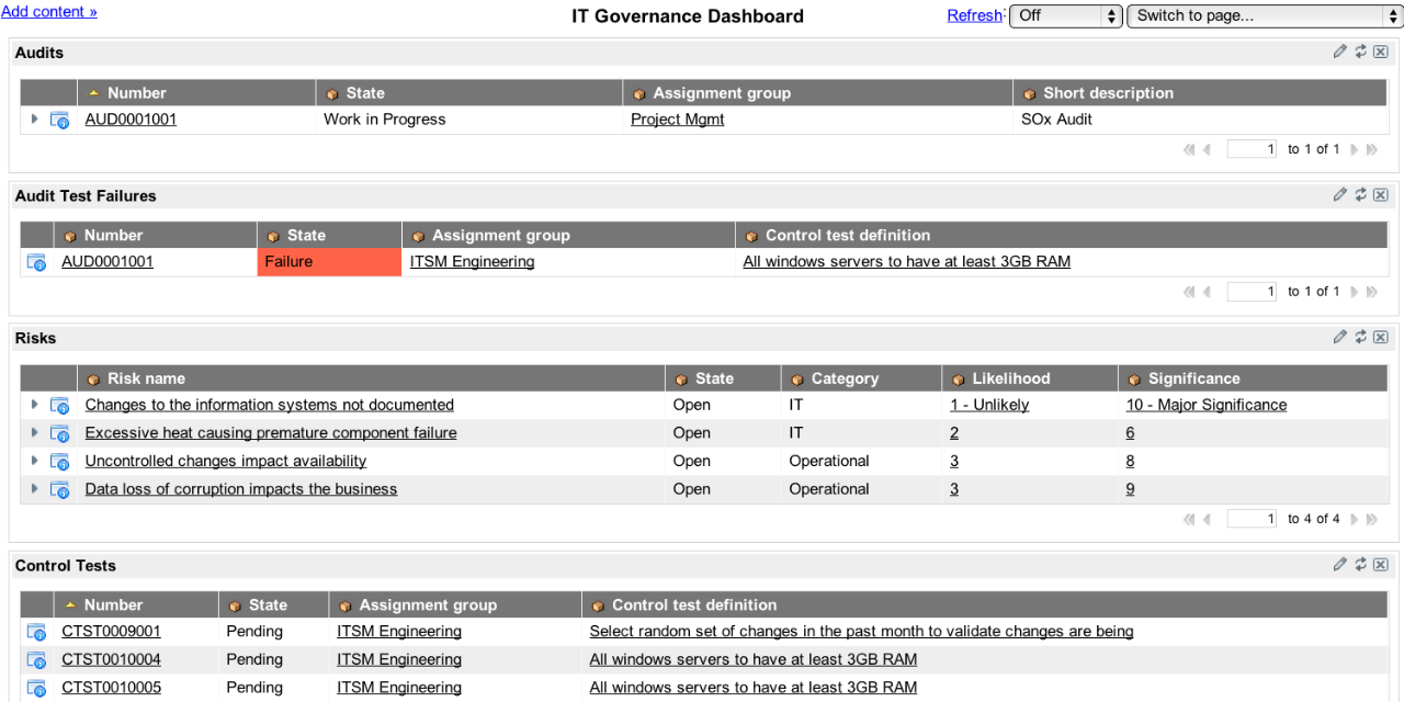 ServiceNow IT Governance dashboard