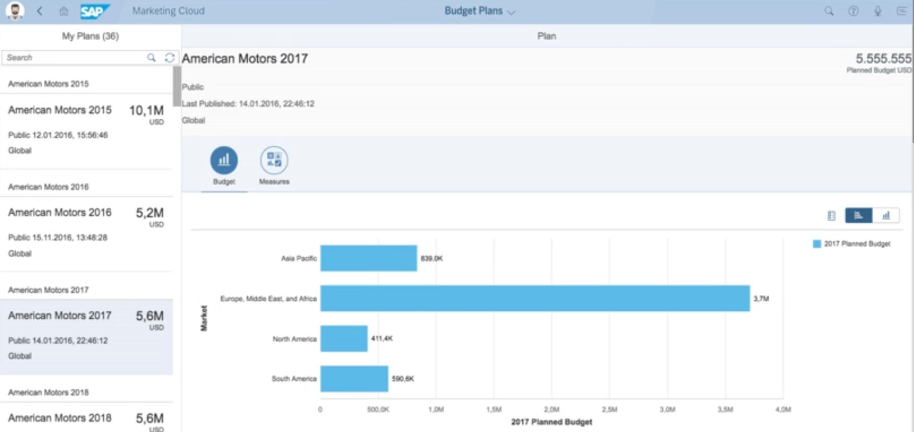 SAP Marketing Cloud budget plans