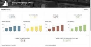Amplifinity performance dashboard screenshot