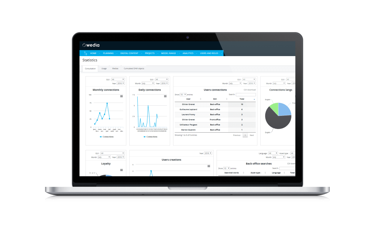 Performance measurement dashboard with KPI and custom-measurement abilities