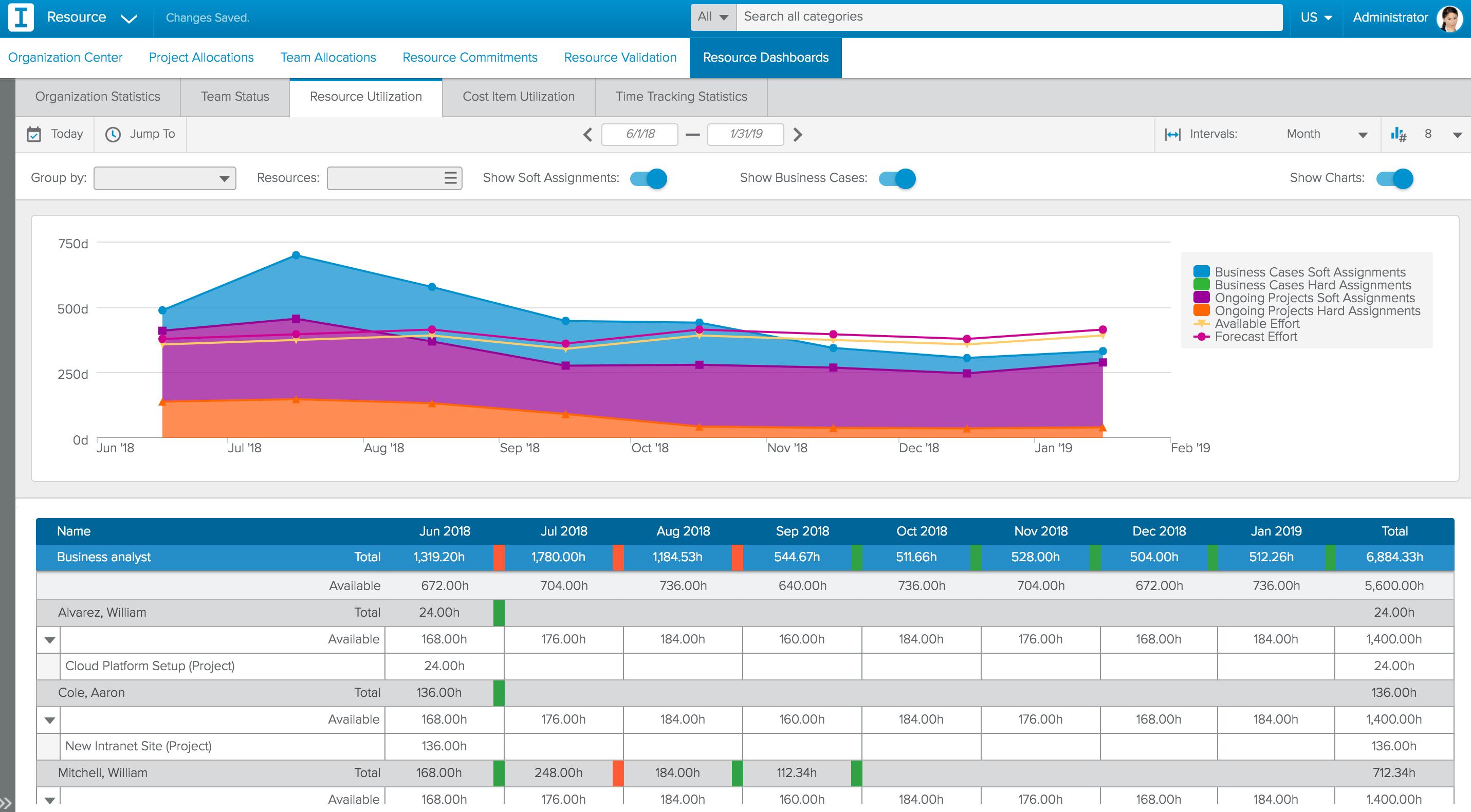 Sciforma Software - Resource management - resource utilization reporting