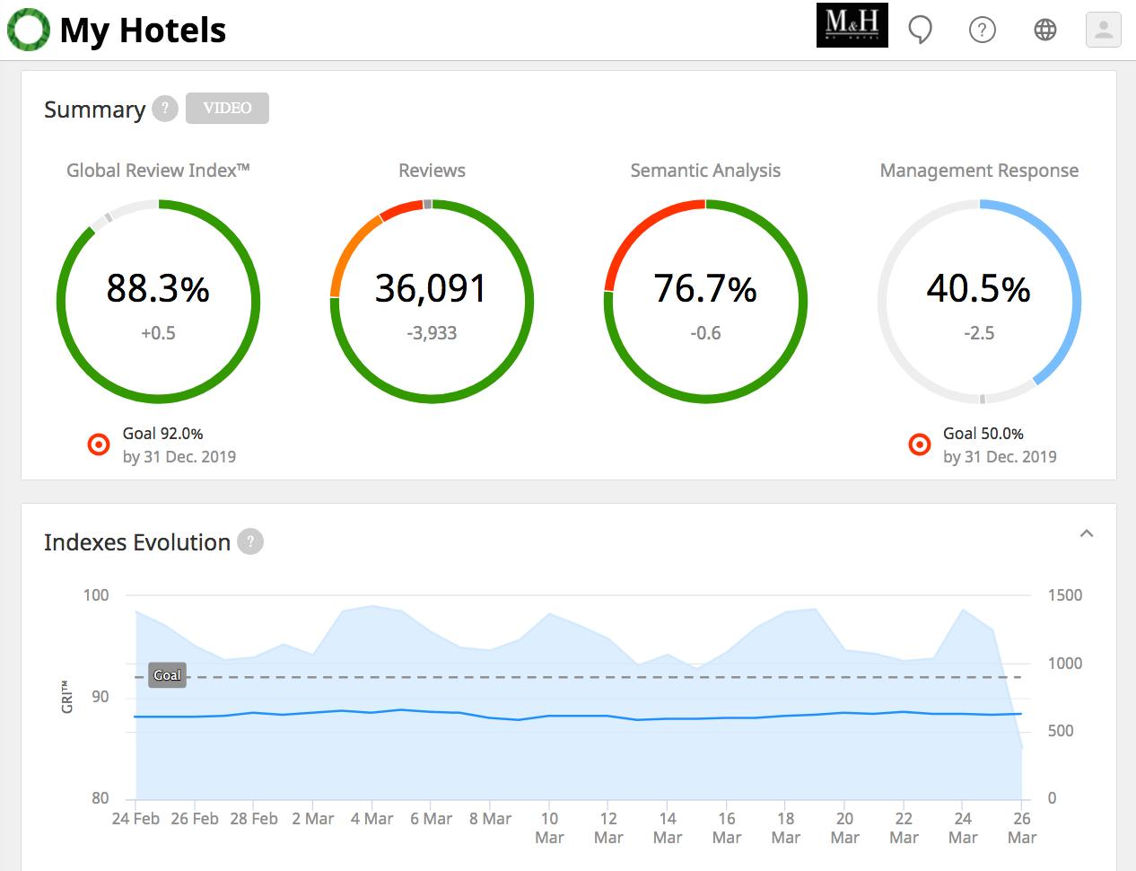 ReviewPro for Restaurants Software - ReviewPro statistics