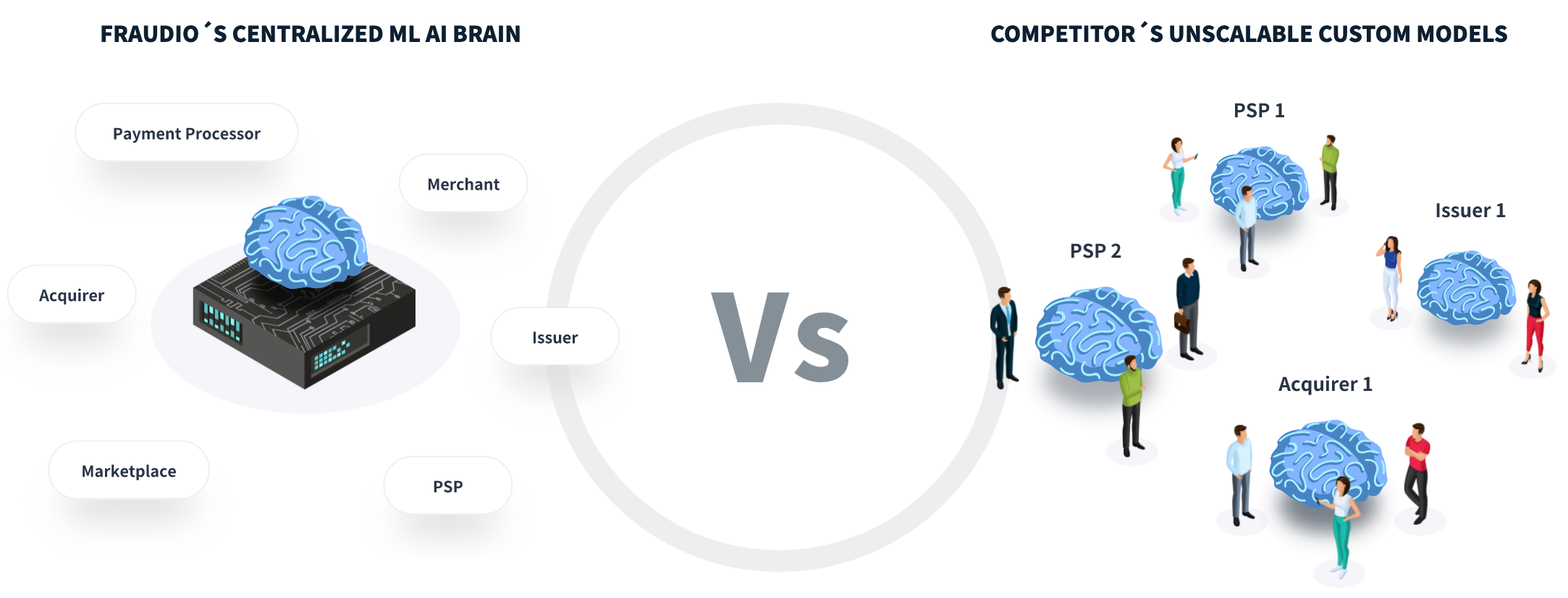 Fraudio vs Competitors