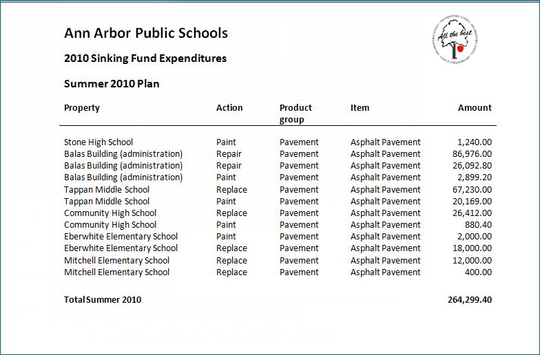 Plan Capital Expenditure for Properties & Maintenance
