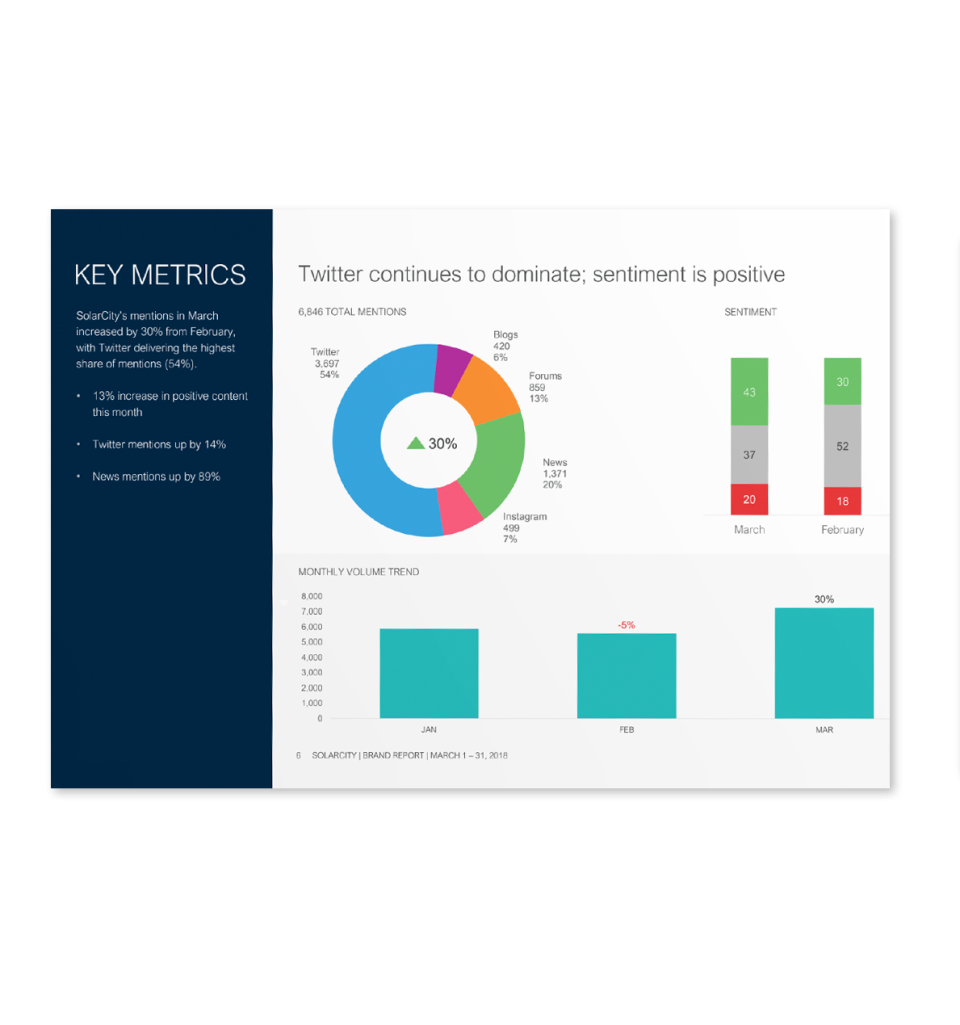 Meltwater Software - PR Insight Report