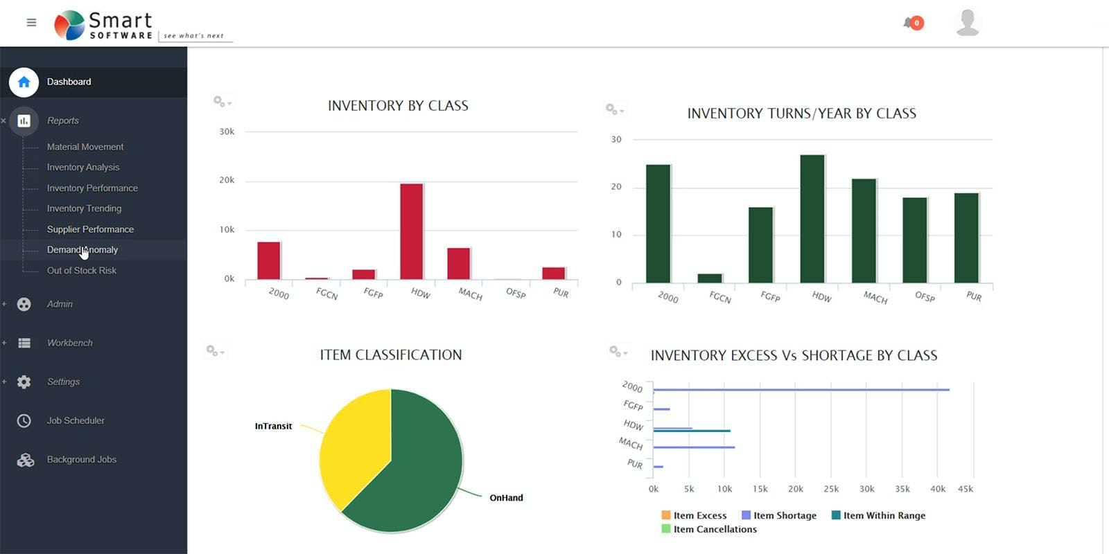 Smart Demand Planner Software - Smart Demand Planner analytics